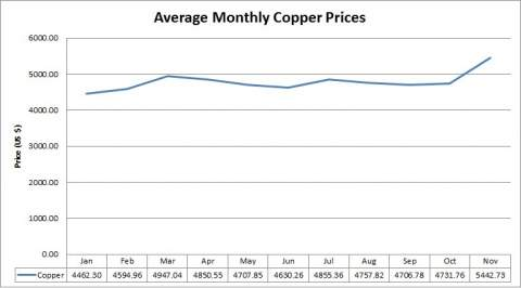 Average Monthly Copper Prices